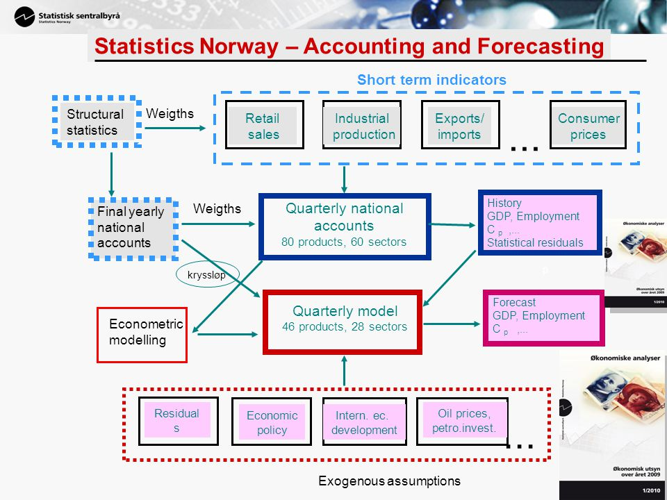 ... ... Statistics Norway – Accounting and Forecasting