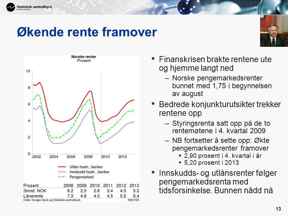 Økende rente framover Finanskrisen brakte rentene ute og hjemme langt ned. Norske pengemarkedsrenter bunnet med 1,75 i begynnelsen av august.