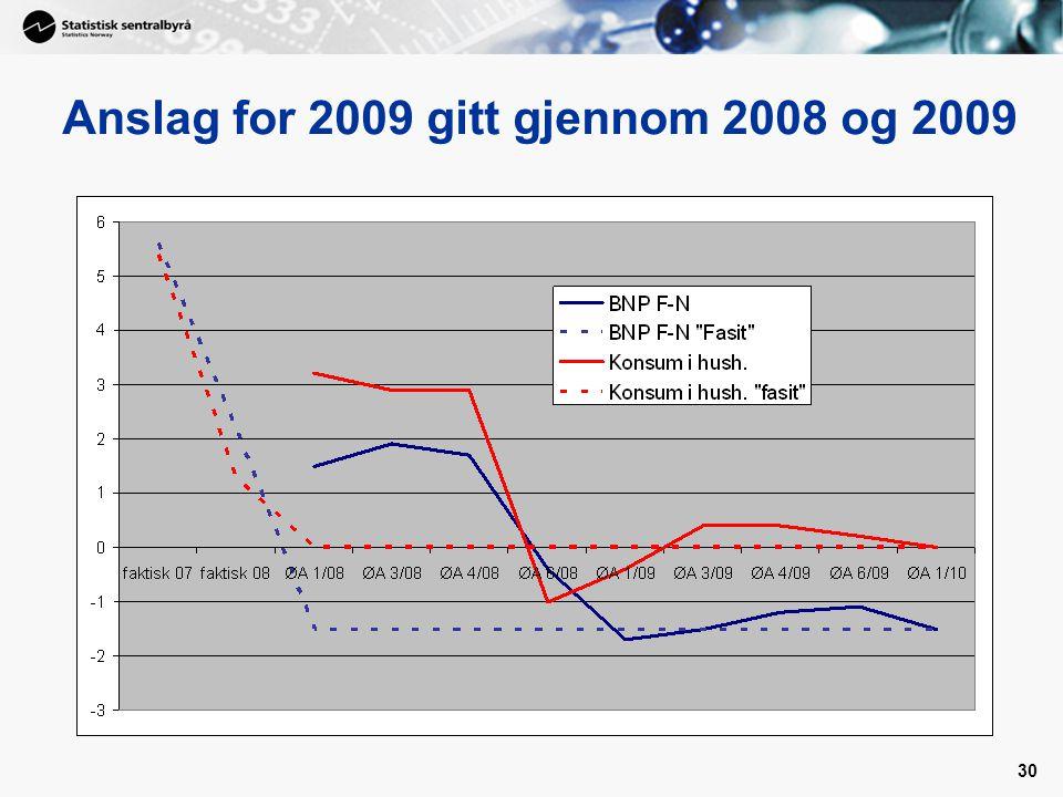 Anslag for 2009 gitt gjennom 2008 og 2009
