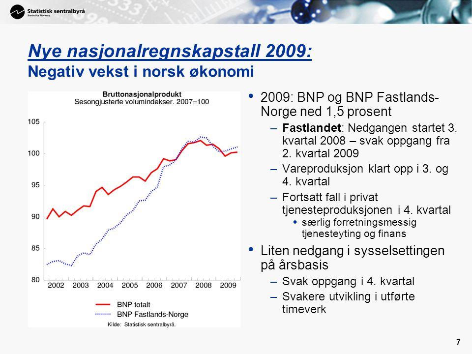 Nye nasjonalregnskapstall 2009: Negativ vekst i norsk økonomi