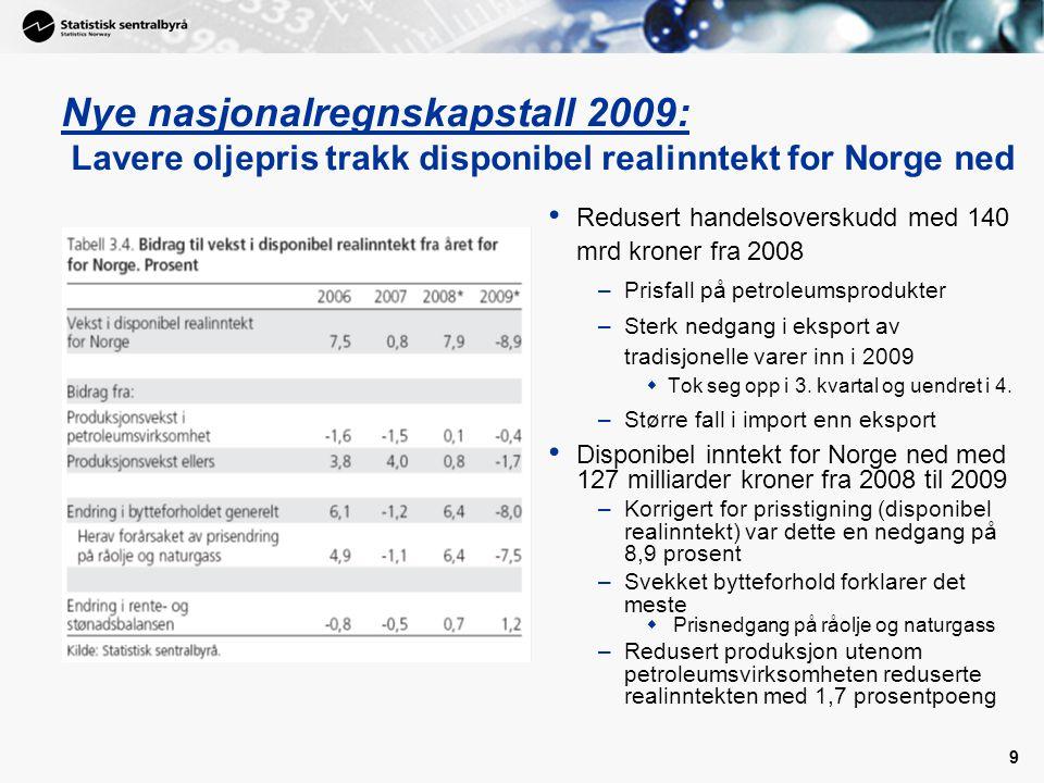 Nye nasjonalregnskapstall 2009: Lavere oljepris trakk disponibel realinntekt for Norge ned