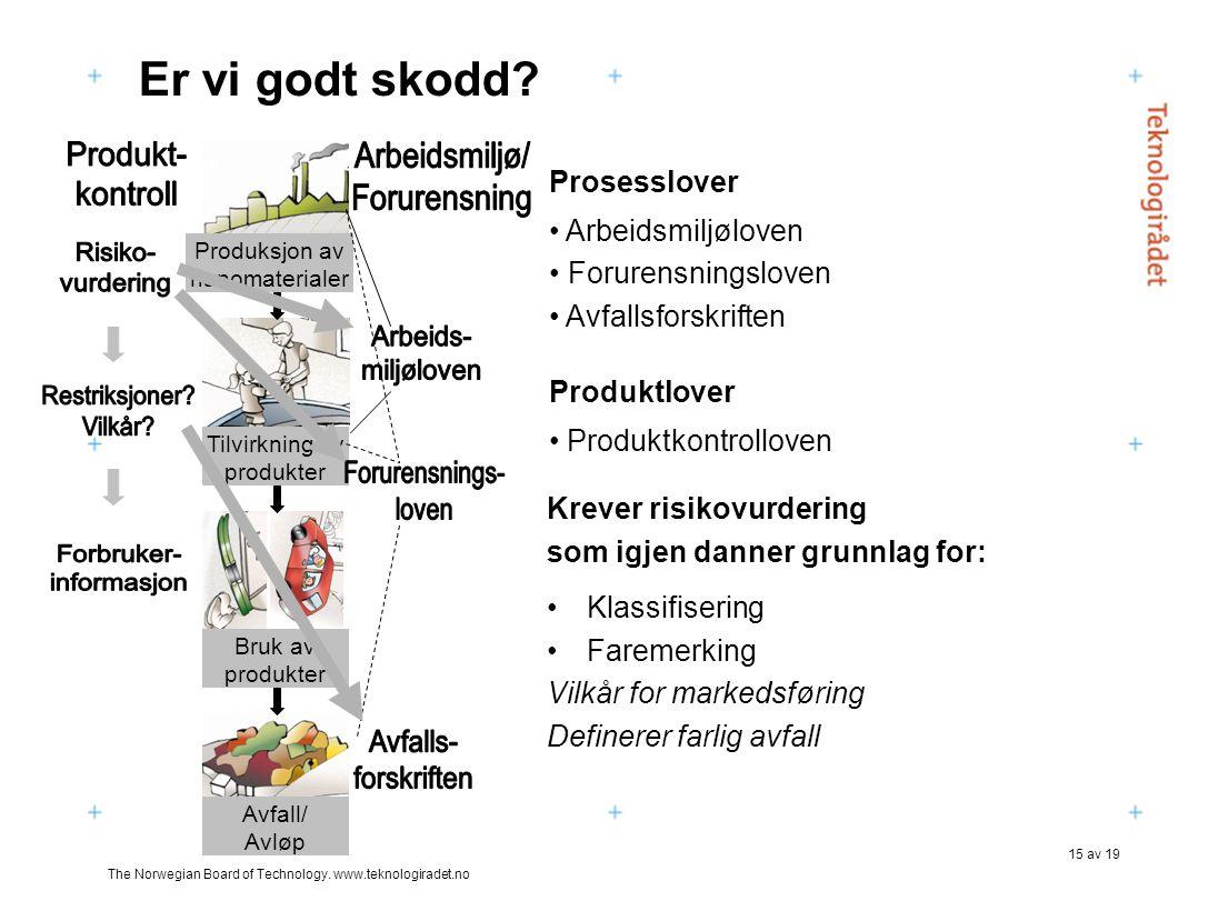 Produkt- kontroll Arbeidsmiljø/ Forurensning Risiko- vurdering