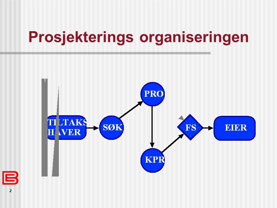 Prosjekterings organiseringen