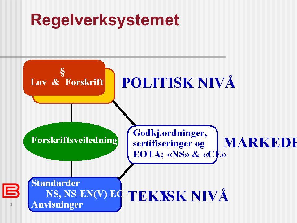 Regelverksystemet