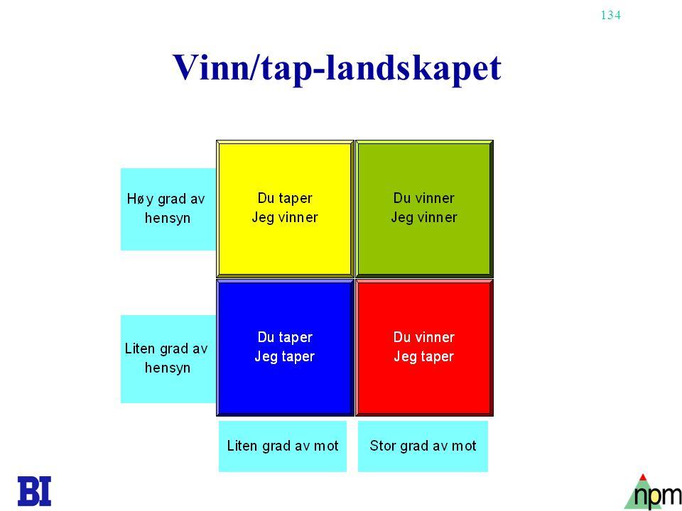 Vinn/tap-landskapet