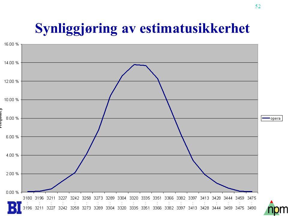 Synliggjøring av estimatusikkerhet