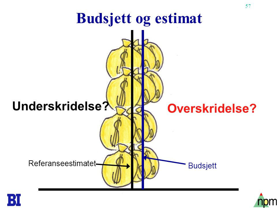 Budsjett og estimat Underskridelse Overskridelse Referanseestimatet
