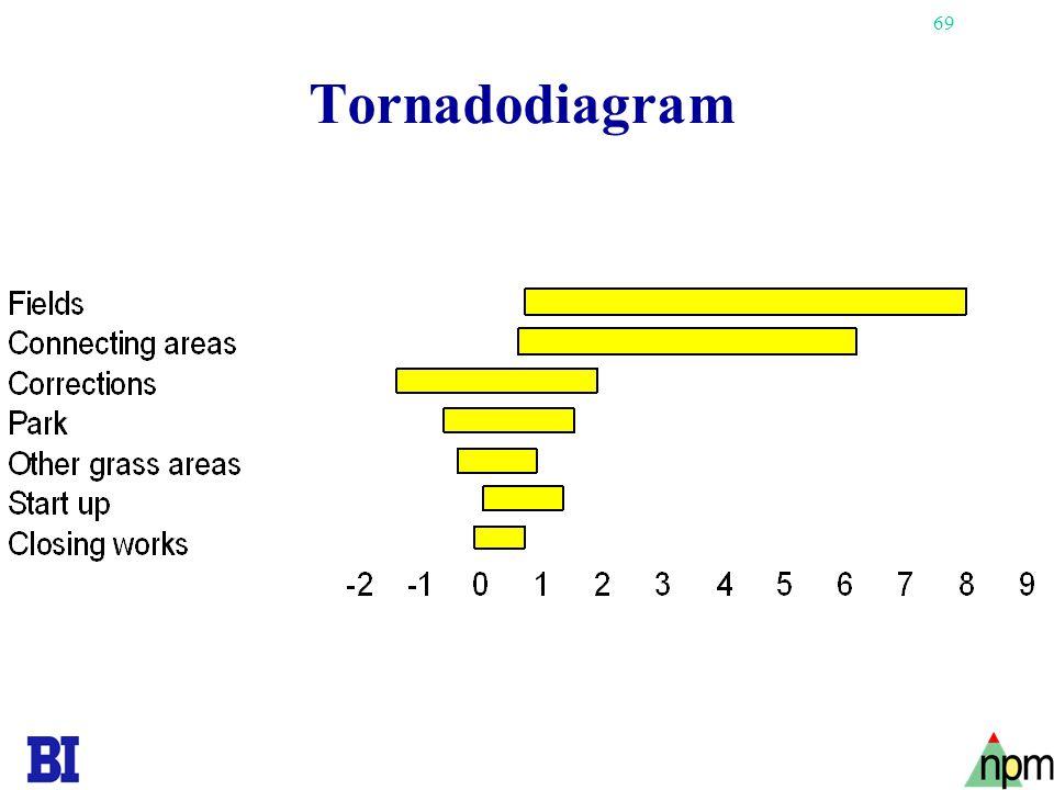 Tornadodiagram