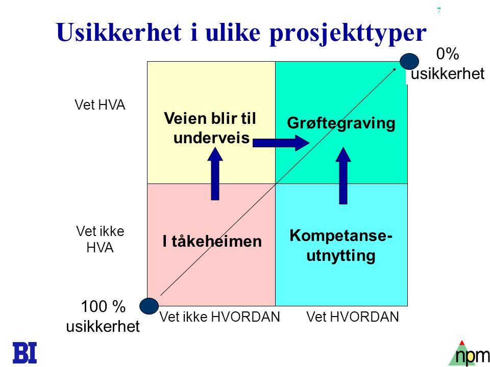 Usikkerhet i ulike prosjekttyper