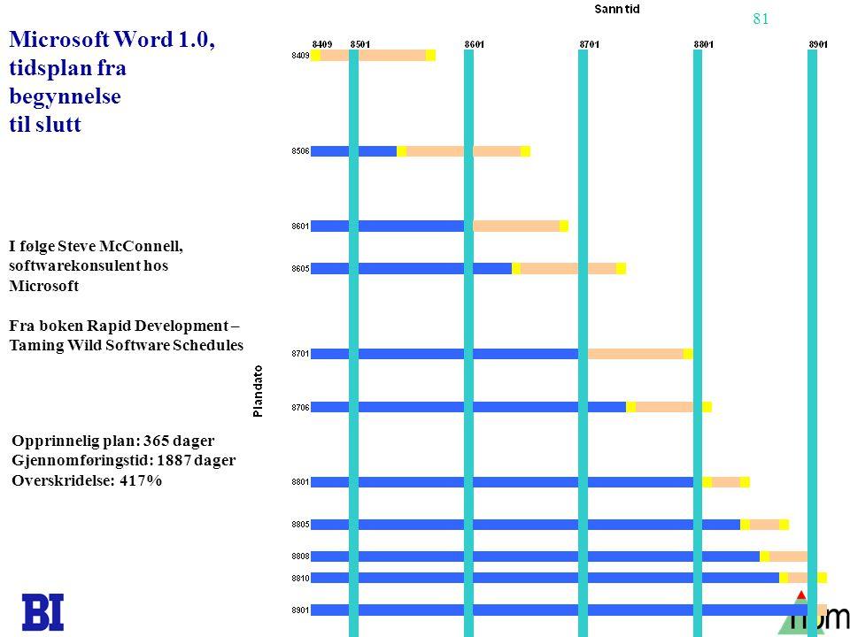 Microsoft Word 1.0, tidsplan fra begynnelse til slutt
