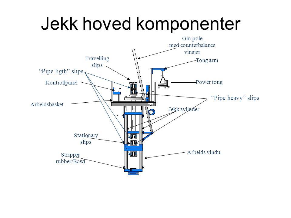 Jekk hoved komponenter