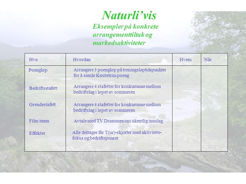 Naturli'vis Eksempler på konkrete arrangementtiltak og