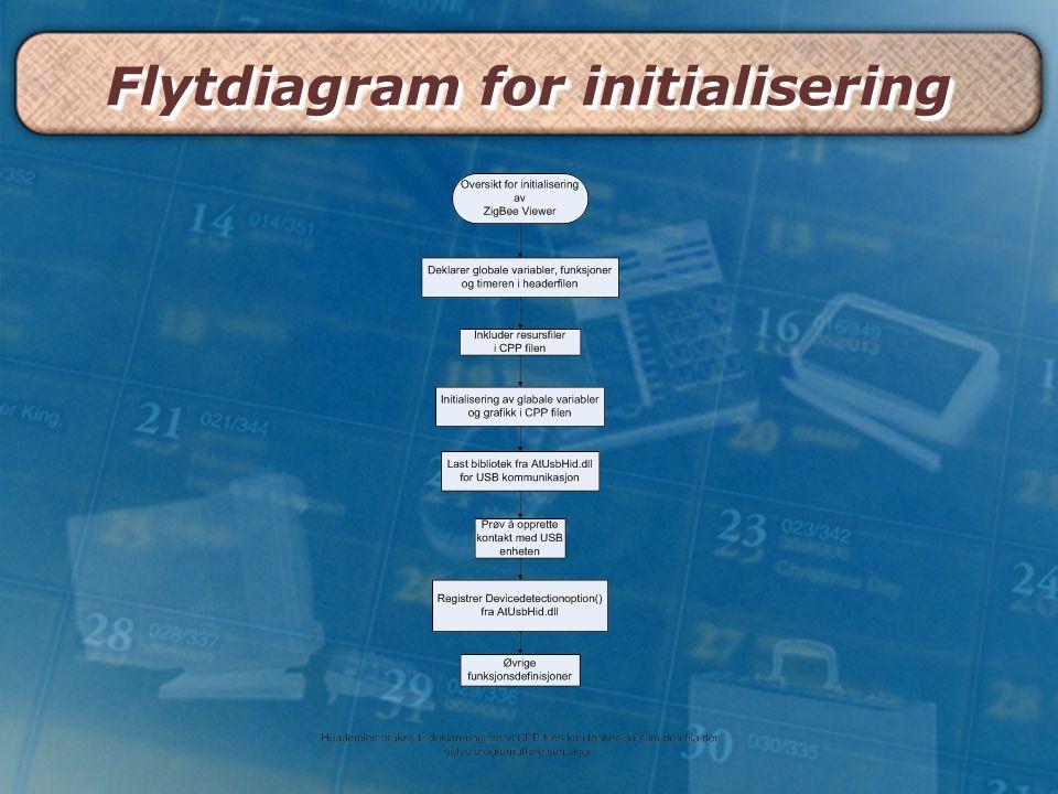 Flytdiagram for initialisering