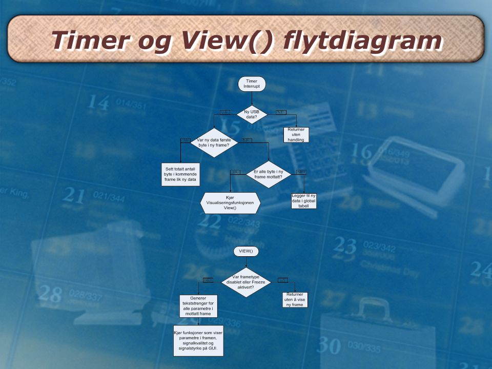 Timer og View() flytdiagram
