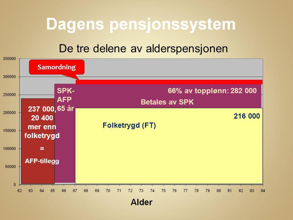 De tre delene av alderspensjonen