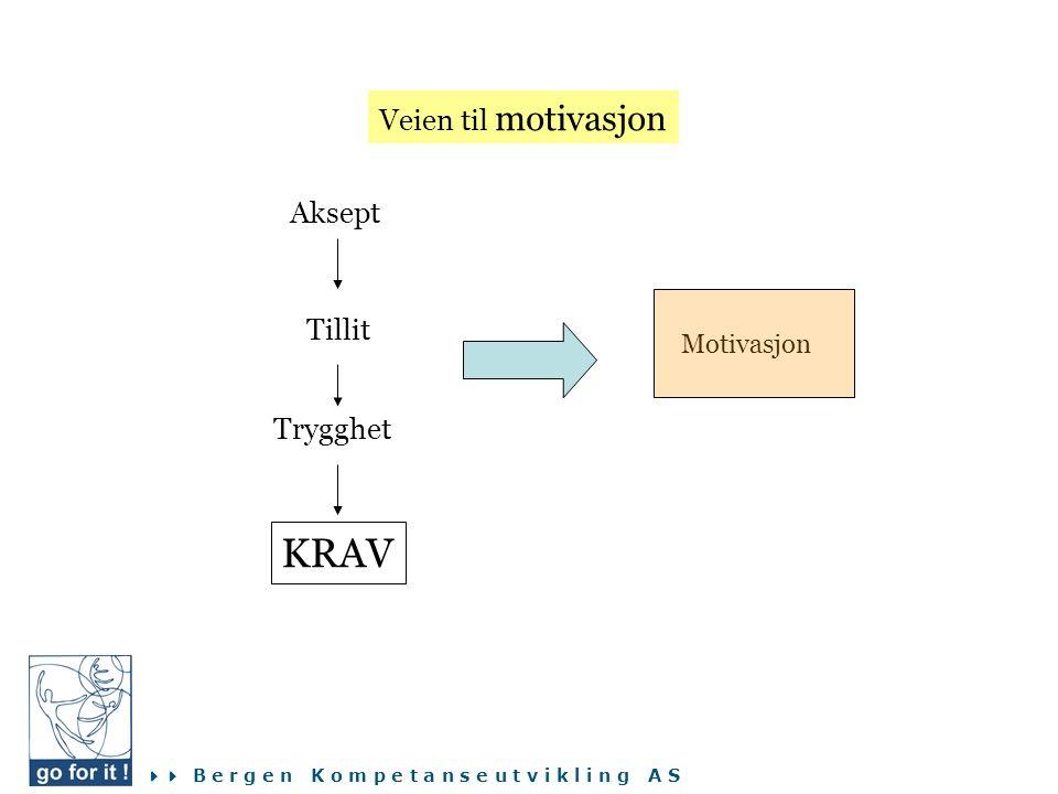 Veien til motivasjon Aksept Tillit Motivasjon Trygghet KRAV