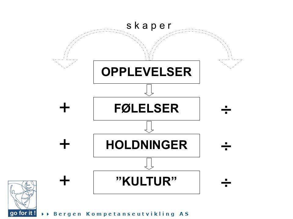 s k a p e r OPPLEVELSER FØLELSER HOLDNINGER KULTUR + ÷