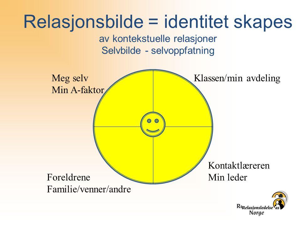 Relasjonsbilde = identitet skapes av kontekstuelle relasjoner Selvbilde - selvoppfatning