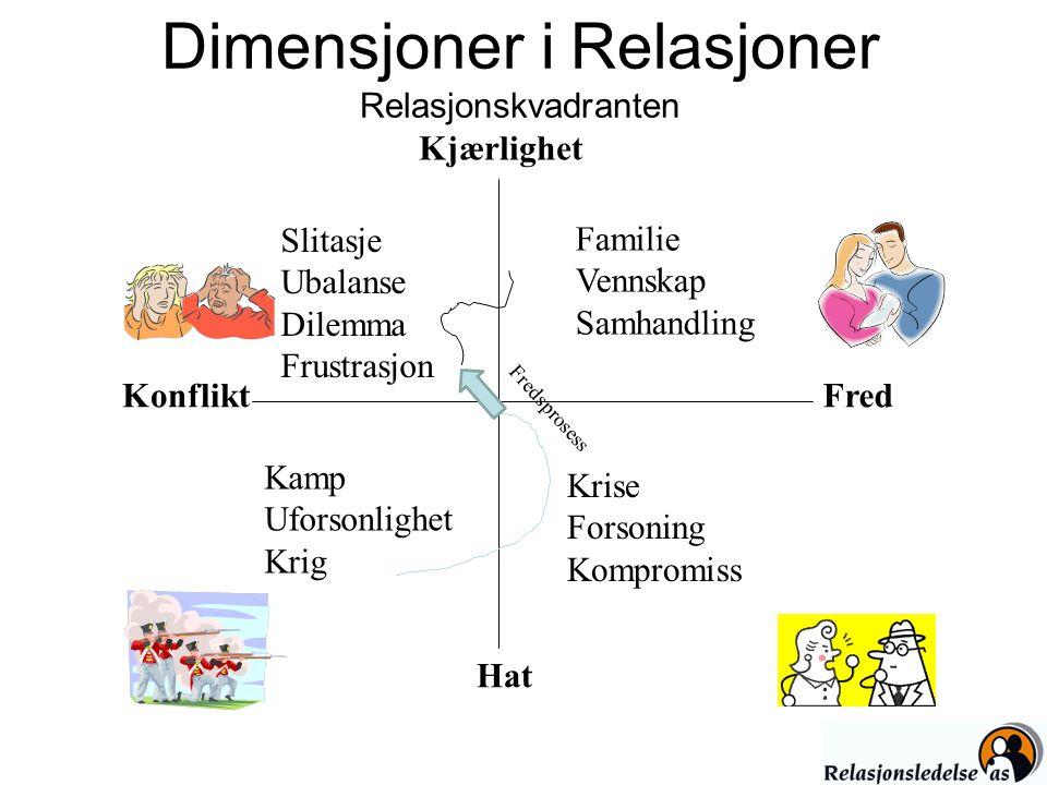 Dimensjoner i Relasjoner Relasjonskvadranten
