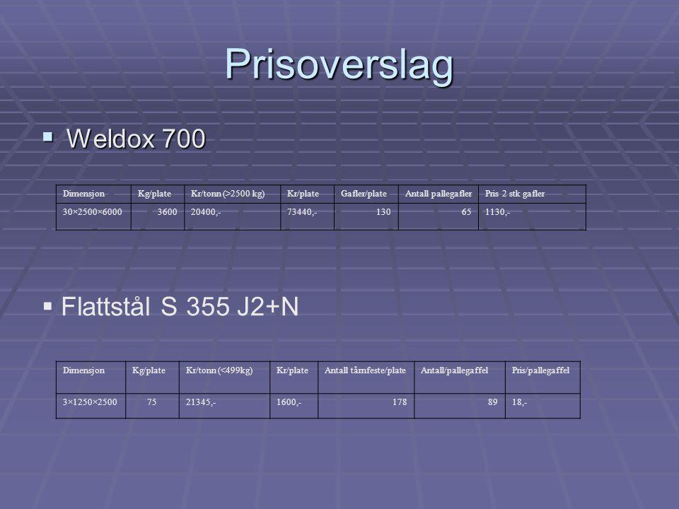 Prisoverslag Weldox 700 Flattstål S 355 J2+N Dimensjon Kg/plate