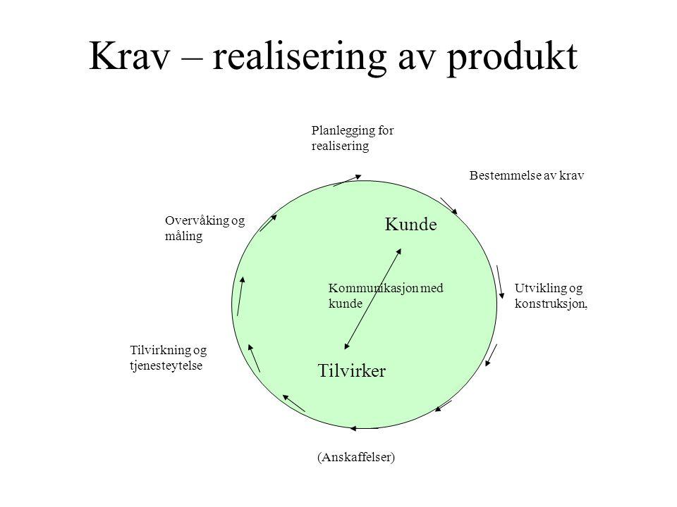 Krav – realisering av produkt