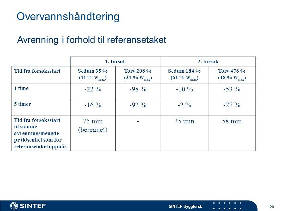 Overvannshåndtering Avrenning i forhold til referansetaket -22 % -98 %
