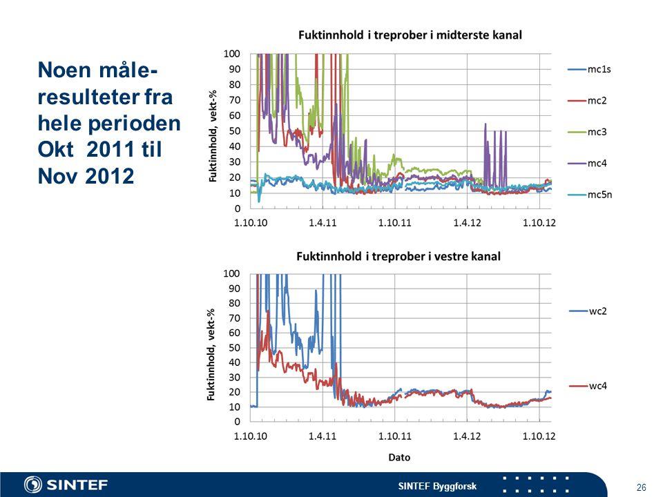 Noen måle-resulteter fra hele perioden Okt 2011 til Nov 2012