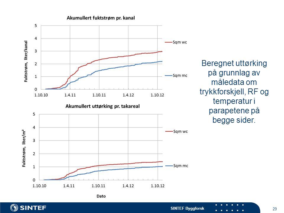 Beregnet uttørking på grunnlag av måledata om trykkforskjell, RF og temperatur i parapetene på begge sider.