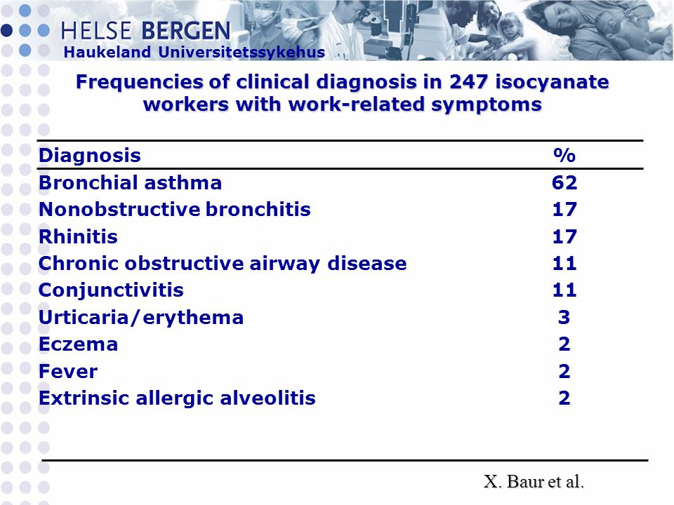 Frequencies of clinical diagnosis in 247 isocyanate workers with work-related symptoms
