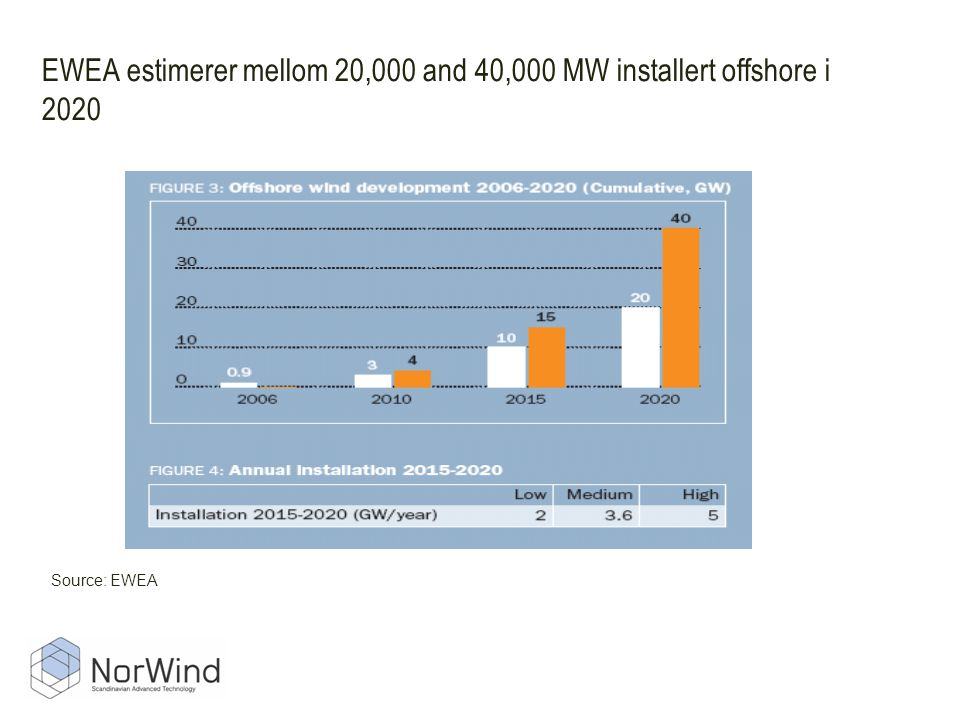 EWEA estimerer mellom 20,000 and 40,000 MW installert offshore i 2020