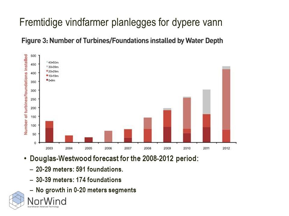 Fremtidige vindfarmer planlegges for dypere vann
