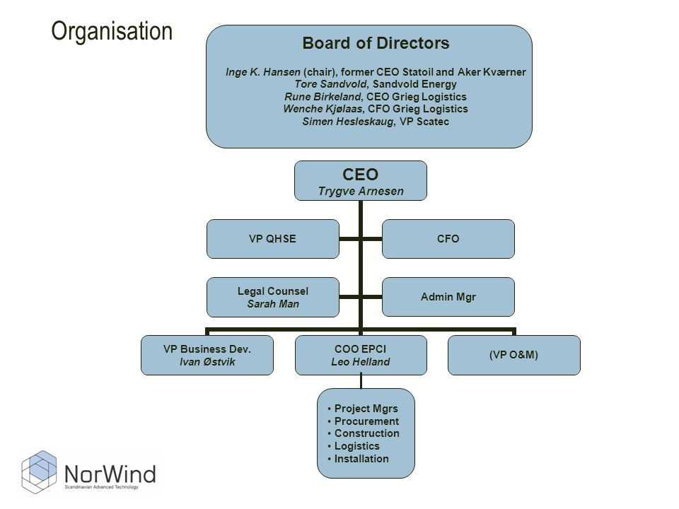 Organisation Board of Directors