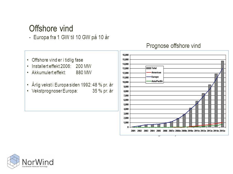 Offshore vind - Europa fra 1 GW til 10 GW på 10 år