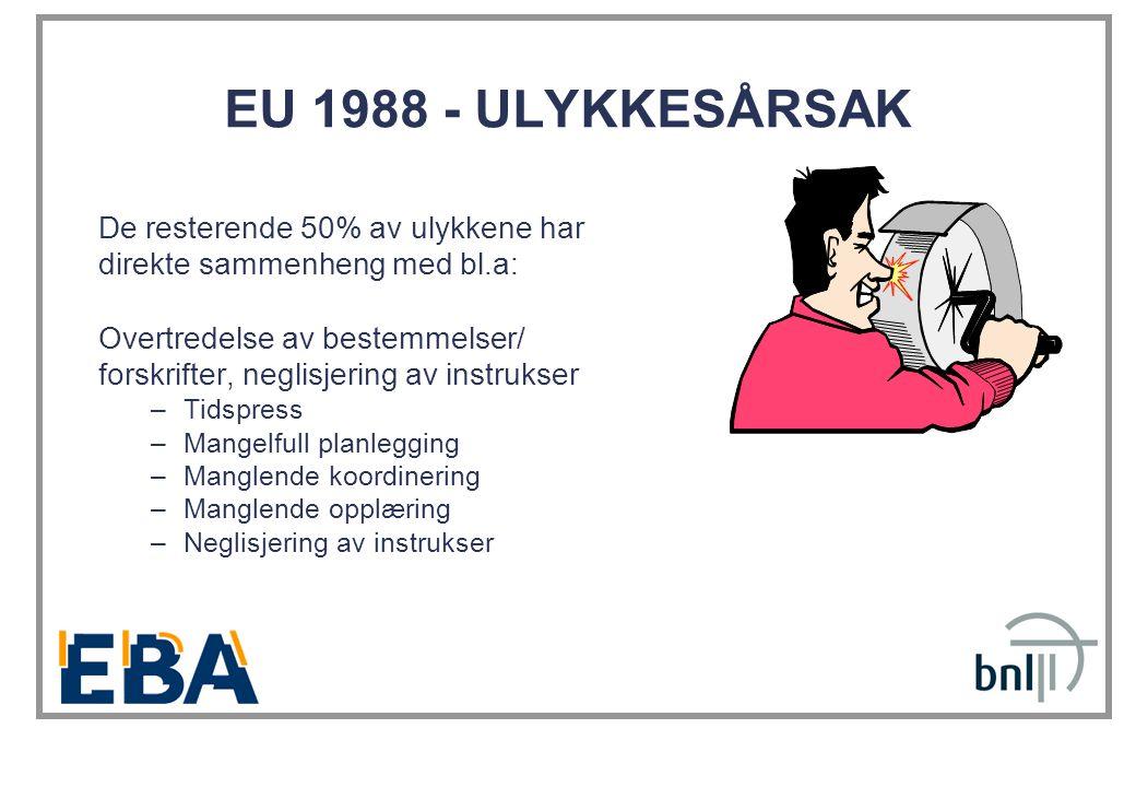 EU 1988 - ULYKKESÅRSAK De resterende 50% av ulykkene har