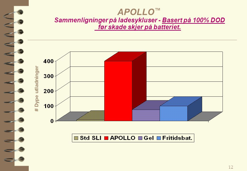 APOLLO™ Sammenligninger på ladesykluser - Basert på 100% DOD før skade skjer på batteriet.