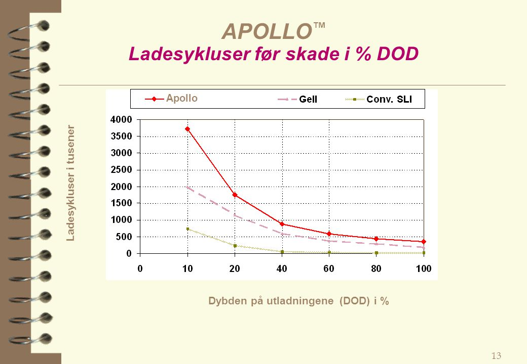 APOLLO™ Ladesykluser før skade i % DOD