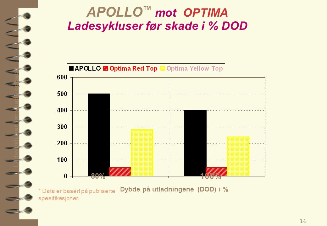 APOLLO™ mot OPTIMA Ladesykluser før skade i % DOD