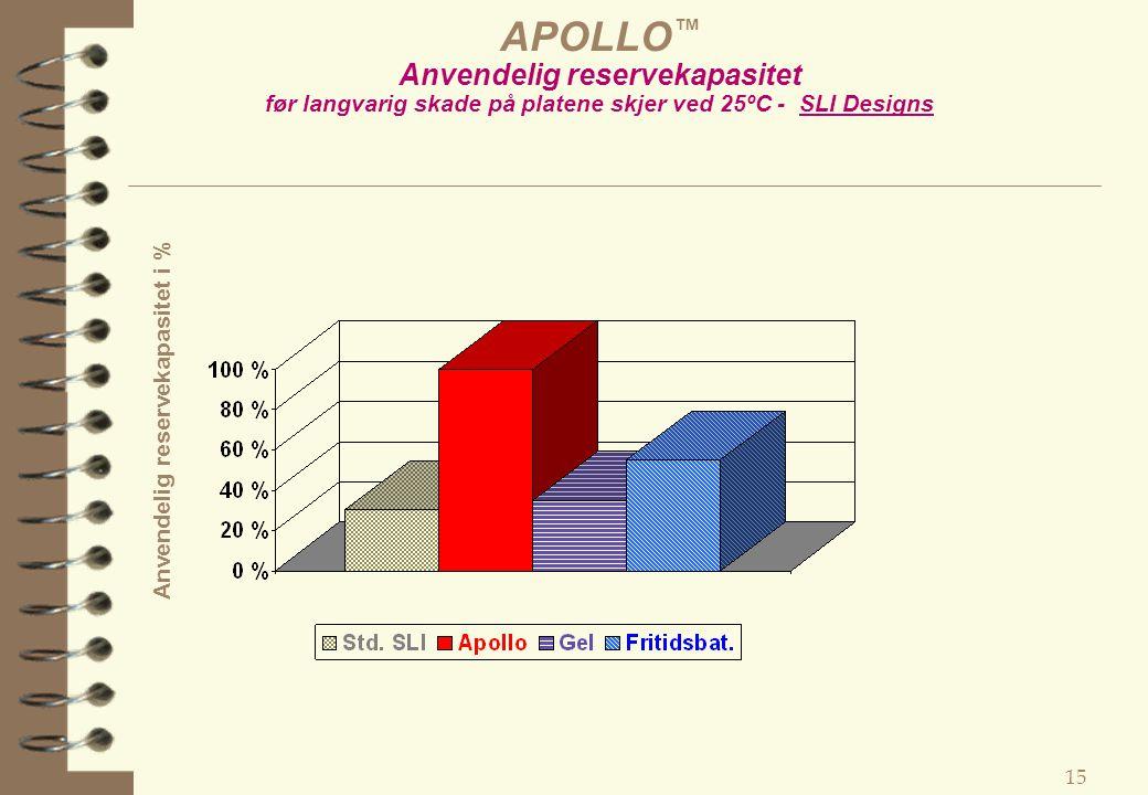 APOLLO™ Anvendelig reservekapasitet før langvarig skade på platene skjer ved 25ºC - SLI Designs