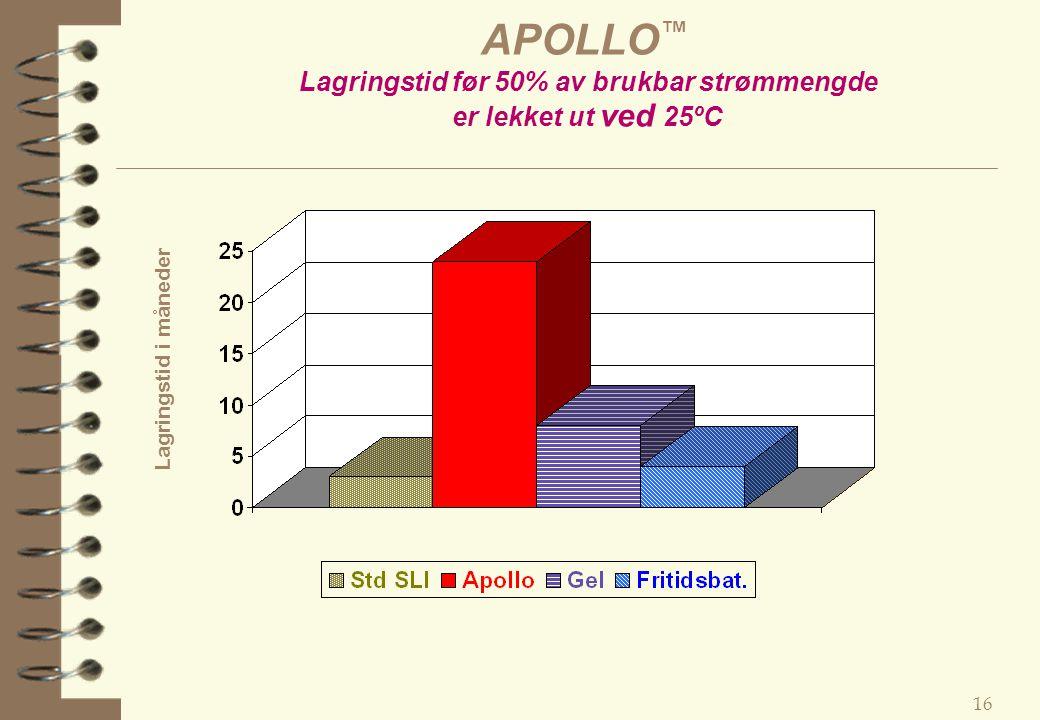 APOLLO™ Lagringstid før 50% av brukbar strømmengde er lekket ut ved 25ºC