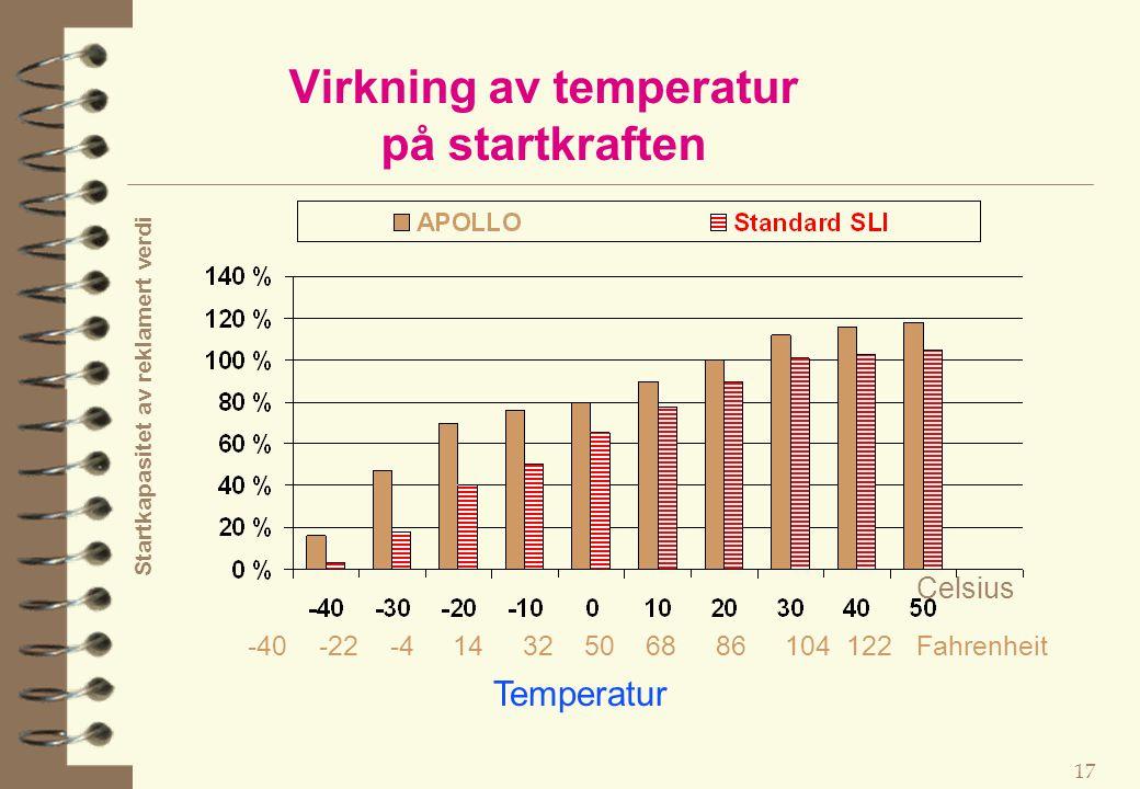Virkning av temperatur på startkraften