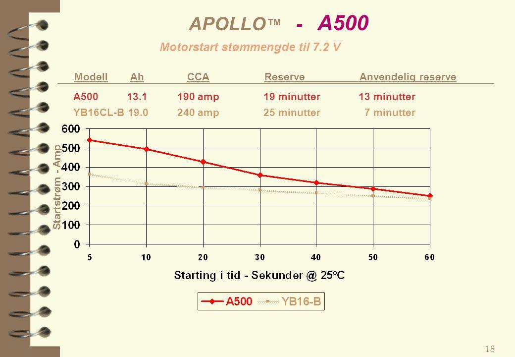 APOLLO™ - A500 Motorstart stømmengde til 7.2 V