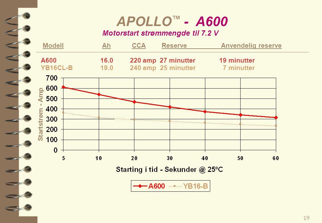 APOLLO™ - A600 Motorstart strømmengde til 7.2 V