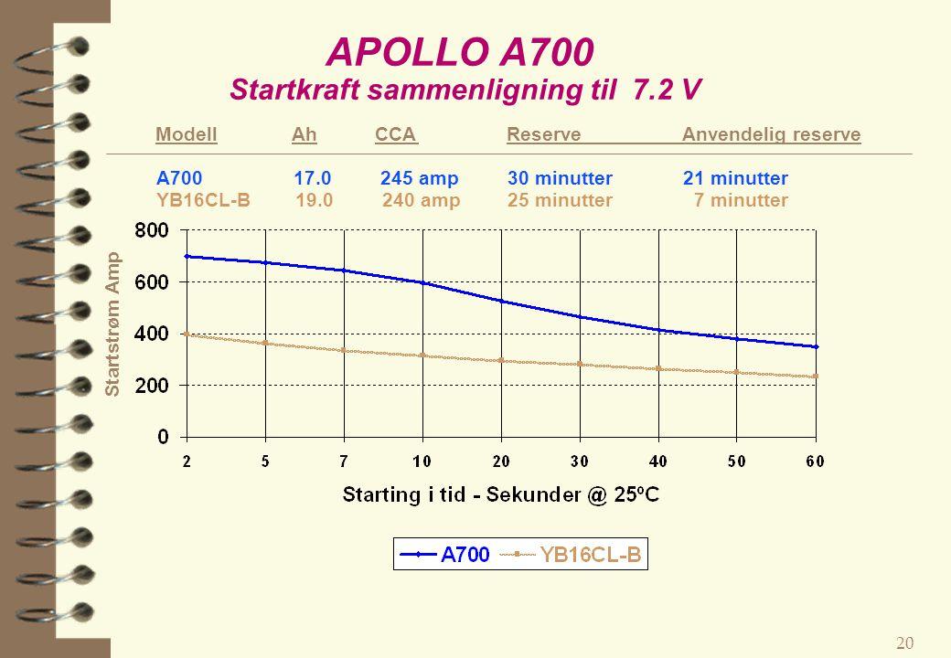 APOLLO A700 Startkraft sammenligning til 7.2 V