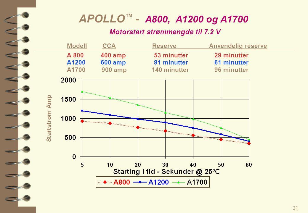 APOLLO™ - A800, A1200 og A1700 Motorstart strømmengde til 7.2 V