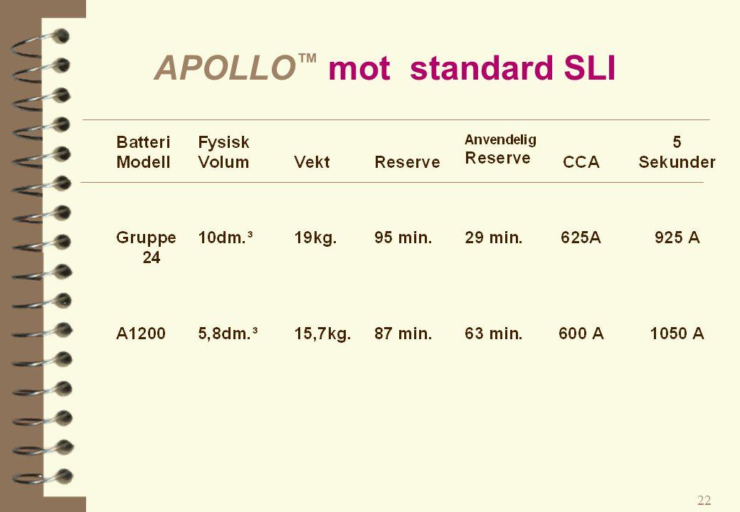 APOLLO™ mot standard SLI