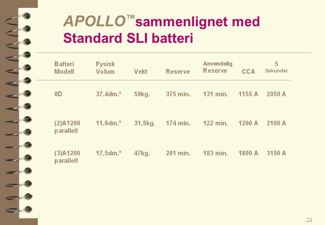 APOLLO™sammenlignet med Standard SLI batteri