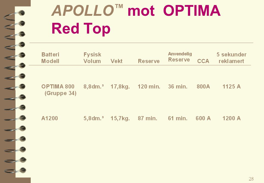 APOLLO™ mot OPTIMA Red Top