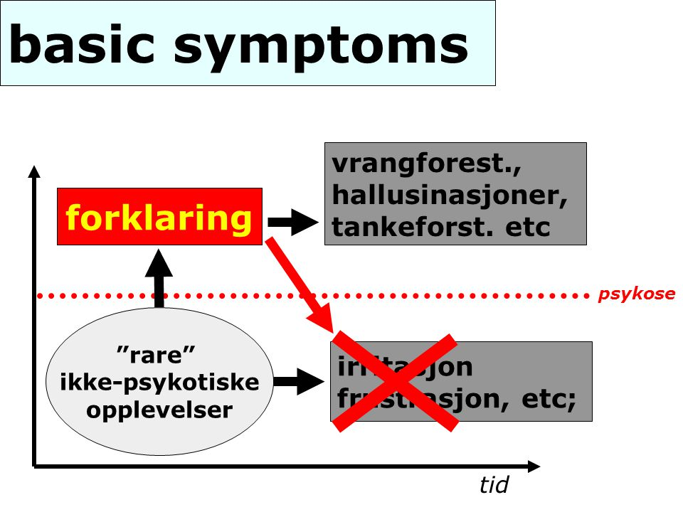 basic symptoms forklaring vrangforest., hallusinasjoner,