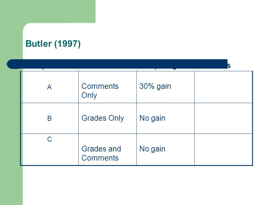 Butler (1997) Group Feedback Pre-post gain Attitudes Comments Only