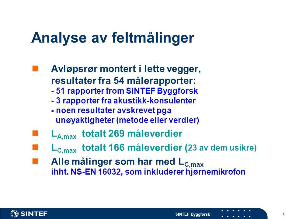 Analyse av feltmålinger